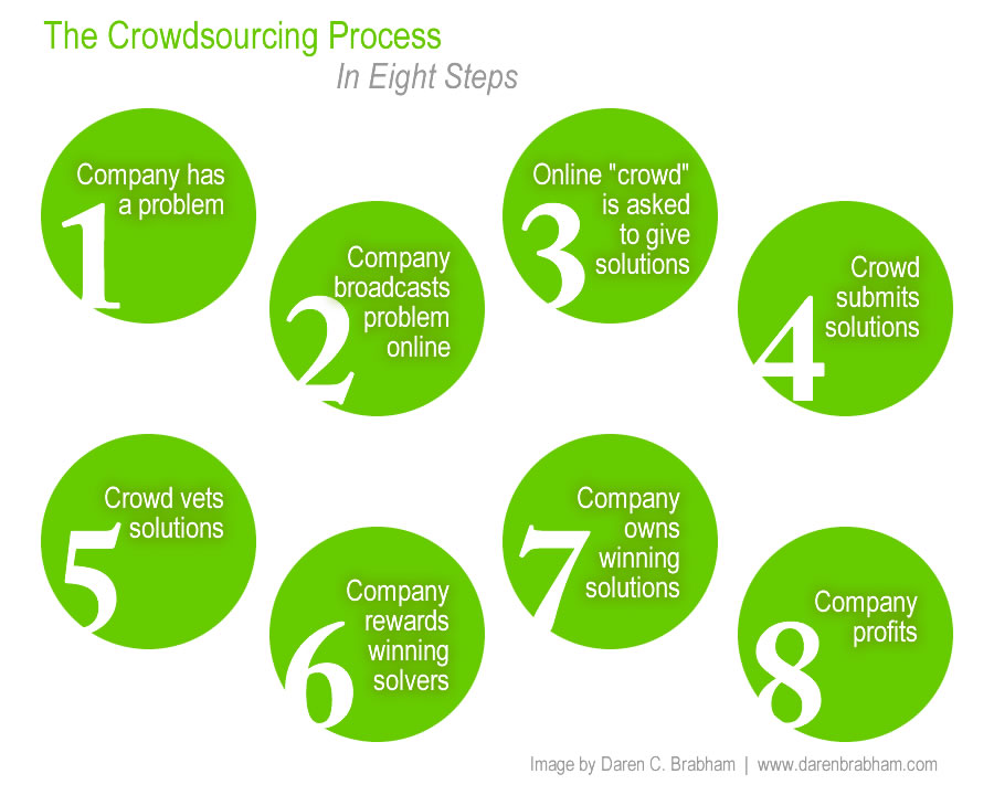 Crowdsourcing: The Past, Present and Future of Online Behavior and Business (4/4)